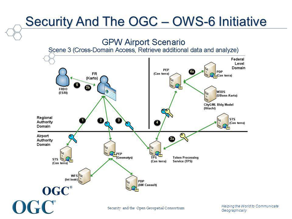 Helping the World to Communicate Geographically Security And The OGC – OWS-6 Initiative Security and the Open Geospatial Consortium