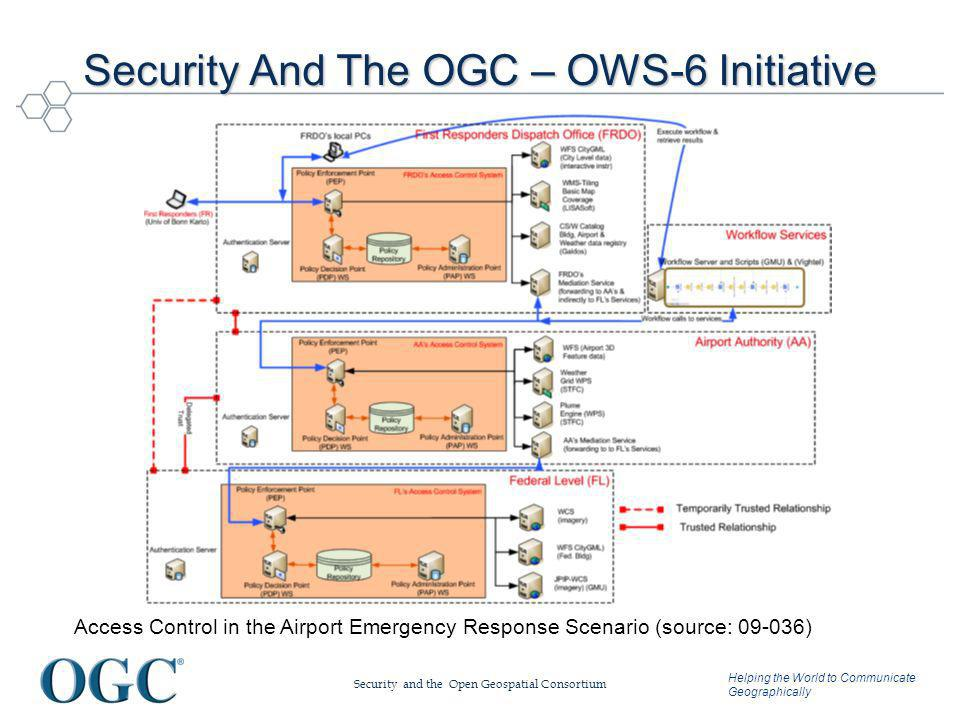 Helping the World to Communicate Geographically Security And The OGC – OWS-6 Initiative Security and the Open Geospatial Consortium Access Control in the Airport Emergency Response Scenario (source: 09-036)