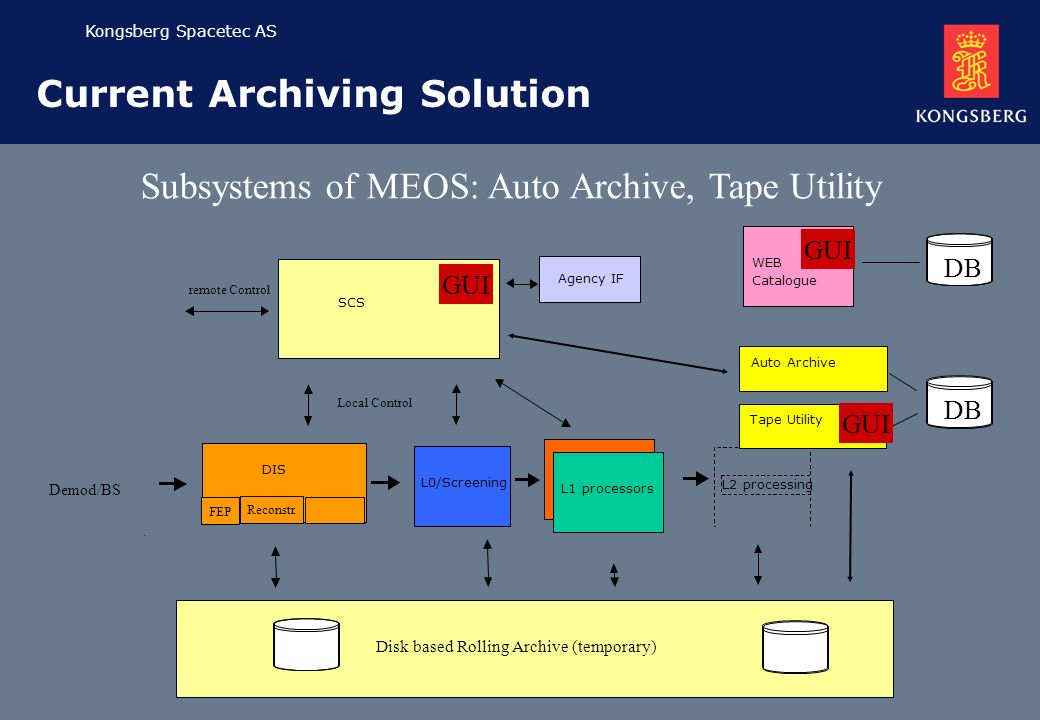 Kongsberg Spacetec AS Current Archiving Solution Subsystems of MEOS: Auto Archive, Tape Utility Demod/BS SCS L0/Screening Disk based Rolling Archive (