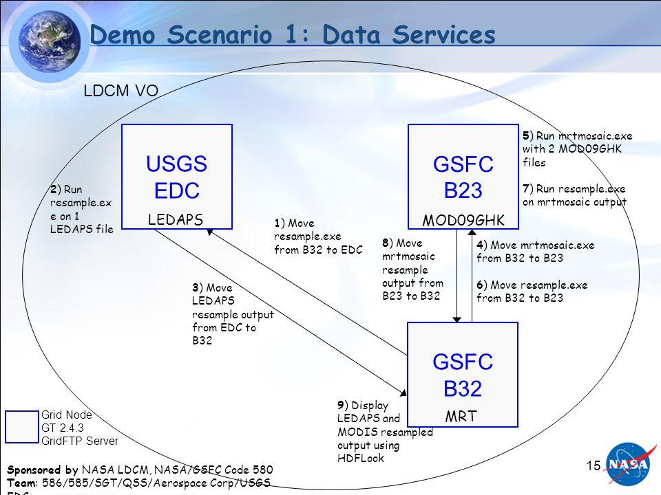 Sponsored by NASA LDCM, NASA/GSFC Code 580 Team: 586/585/SGT/QSS/Aerospace Corp/USGS EDC 15 data.txt LDCM VO Demo Scenario 1: Data Services USGS EDC LEDAPS GSFC B23 MOD09GHK 4) Move mrtmosaic.exe from B32 to B23 6) Move resample.exe from B32 to B23 5) Run mrtmosaic.exe with 2 MOD09GHK files 7) Run resample.exe on mrtmosaic output 1) Move resample.exe from B32 to EDC 2) Run resample.ex e on 1 LEDAPS file 3) Move LEDAPS resample output from EDC to B32 GSFC B32 MRT Grid Node GT 2.4.3 GridFTP Server 8) Move mrtmosaic resample output from B23 to B32 9) Display LEDAPS and MODIS resampled output using HDFLook