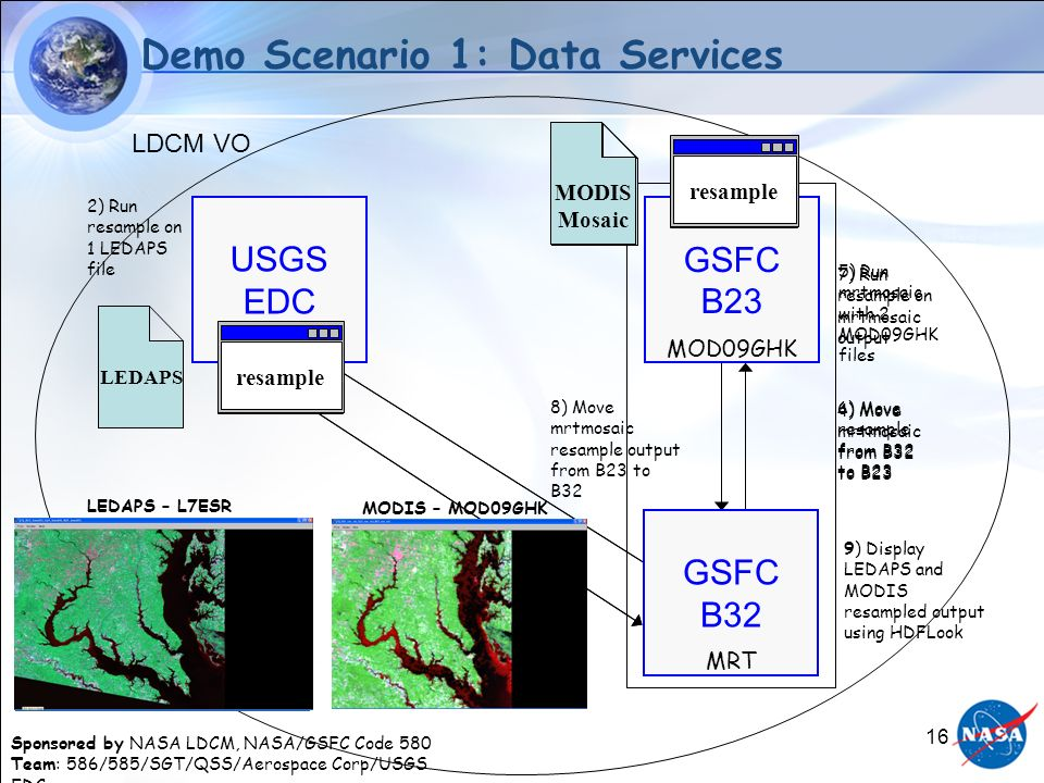 Sponsored by NASA LDCM, NASA/GSFC Code 580 Team: 586/585/SGT/QSS/Aerospace Corp/USGS EDC 16 MRT MODIS Mosaic resample 3) Move LEDAPS resample output f
