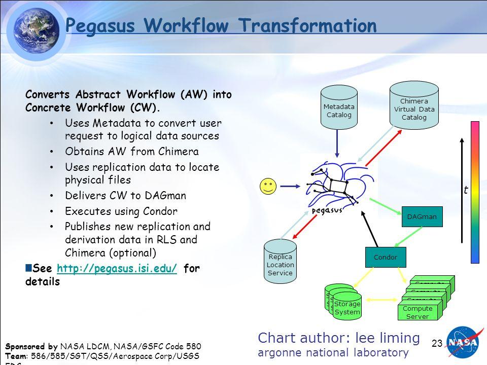 Sponsored by NASA LDCM, NASA/GSFC Code 580 Team: 586/585/SGT/QSS/Aerospace Corp/USGS EDC 23 Pegasus Workflow Transformation Converts Abstract Workflow