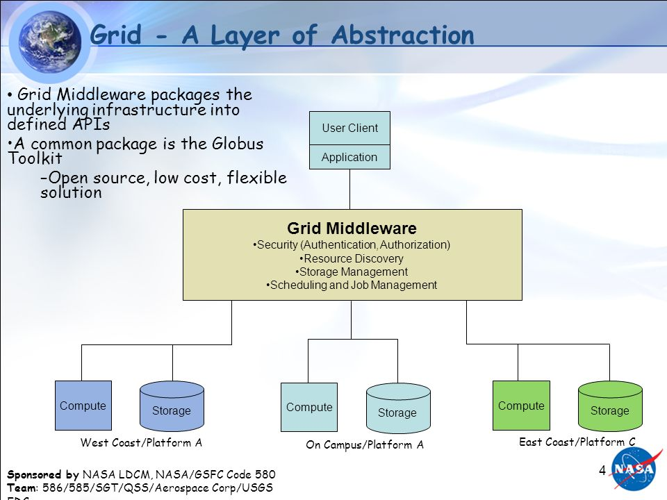 Sponsored by NASA LDCM, NASA/GSFC Code 580 Team: 586/585/SGT/QSS/Aerospace Corp/USGS EDC 4 Grid - A Layer of Abstraction Application User Client Grid