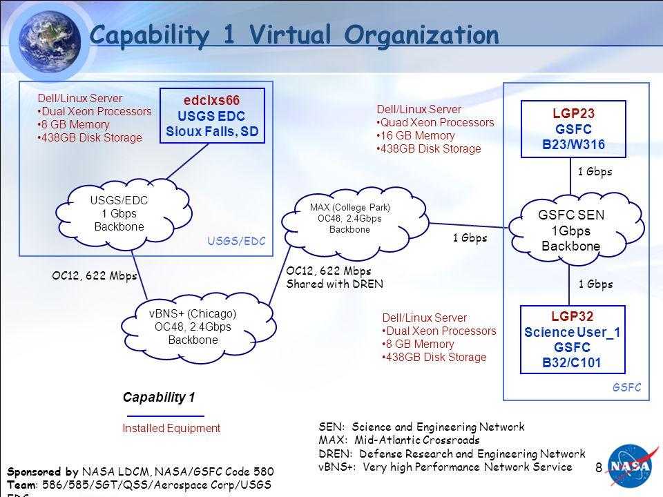Sponsored by NASA LDCM, NASA/GSFC Code 580 Team: 586/585/SGT/QSS/Aerospace Corp/USGS EDC 8 Capability 1 Virtual Organization GSFC SEN 1Gbps Backbone e