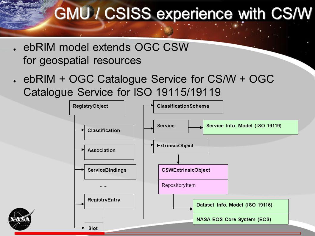 RegistryObject Classification ClassificationSchema …… Association ServiceBindings RegistryEntry Service ExtrinsicObject CSWExtrinsicObject RepositoryItem Service Info.