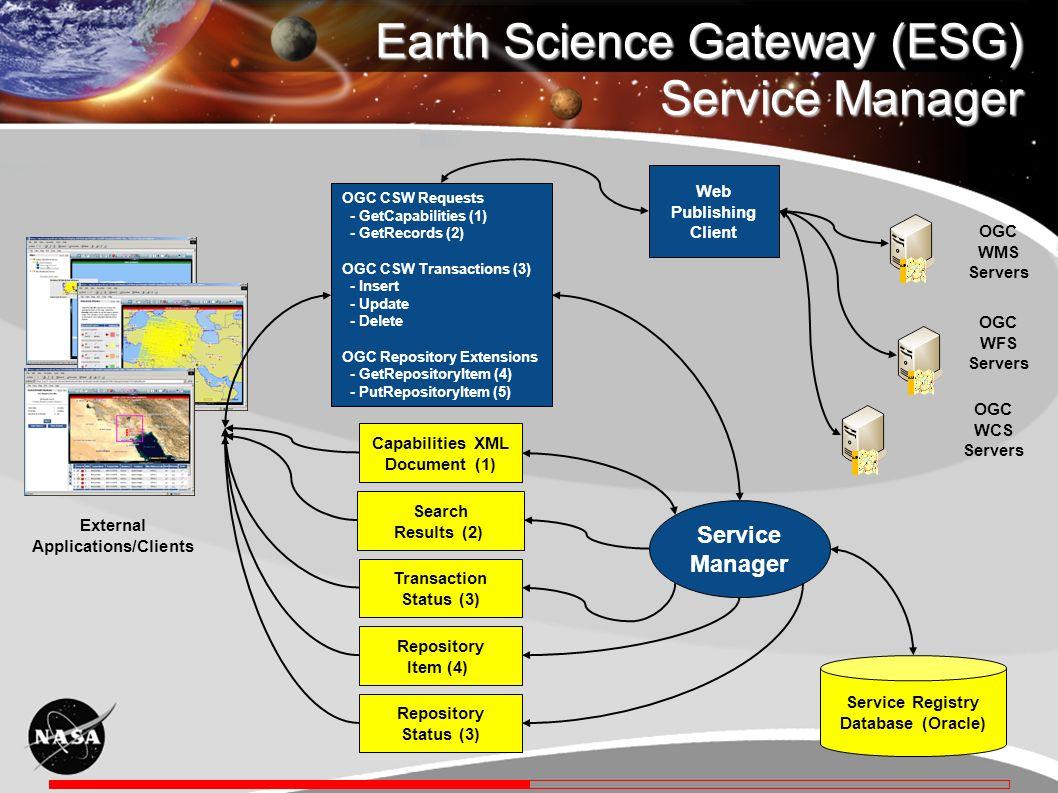 Earth Science Gateway (ESG) Service Manager OGC WMS Servers Service Manager Service Registry Database (Oracle) Web Publishing Client OGC WFS Servers O