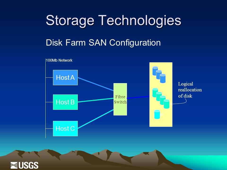 Storage Technologies Host A Host B Host C Disk Farm SAN Configuration 100Mb Network Fibre Switch Logical reallocation of disk