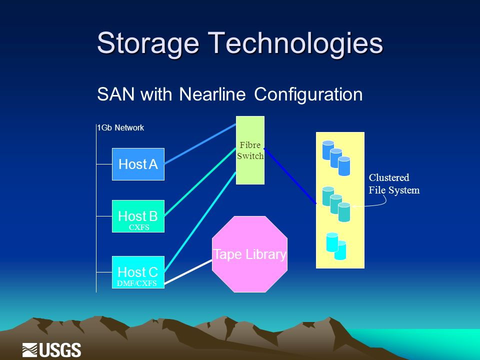 Storage Technologies Host A Host B Host C SAN with Nearline Configuration 1Gb Network Fibre Switch CXFS DMF/CXFS Clustered File System Tape Library
