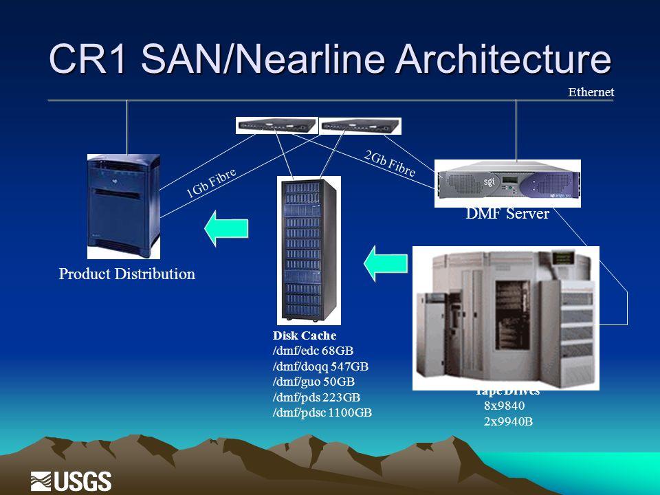 CR1 SAN/Nearline Architecture DMF Server Product Distribution Tape Drives 8x9840 2x9940B 1Gb Fibre 2Gb Fibre Disk Cache /dmf/edc 68GB /dmf/doqq 547GB /dmf/guo 50GB /dmf/pds 223GB /dmf/pdsc 1100GB Ethernet