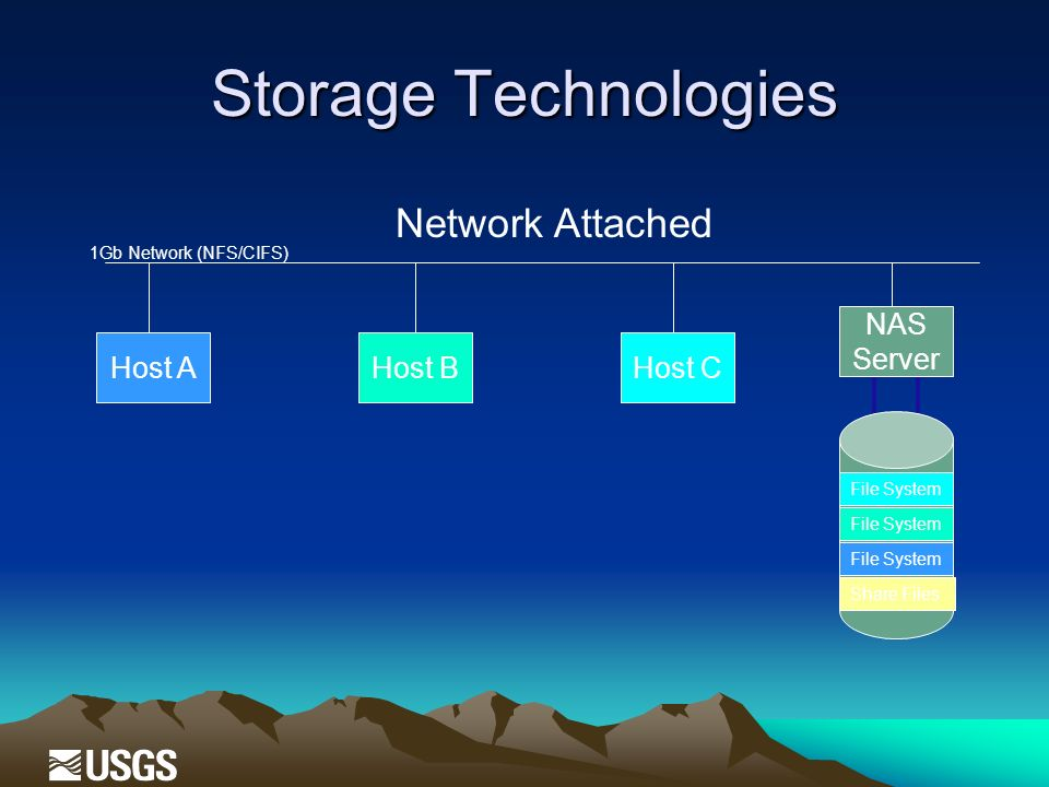 Storage Technologies Network Attached 1Gb Network (NFS/CIFS) Host AHost BHost C File System Share Files NAS Server