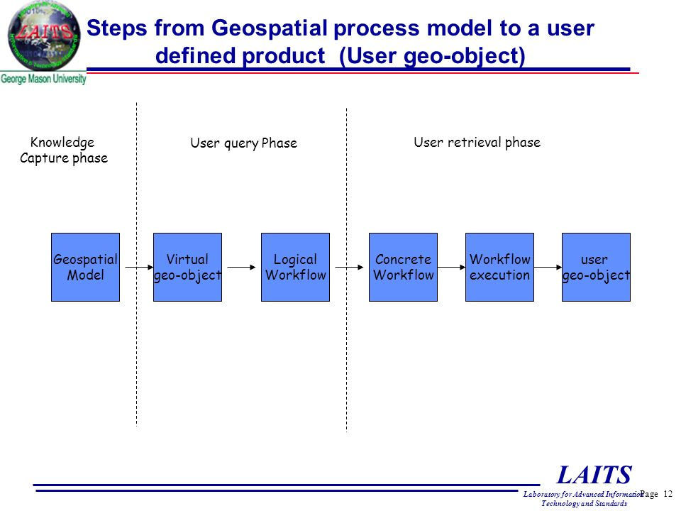 Page 12 LAITS Laboratory for Advanced Information Technology and Standards Steps from Geospatial process model to a user defined product (User geo-object) Geospatial Model Virtual geo-object Logical Workflow Concrete Workflow execution user geo-object Knowledge Capture phase User query Phase User retrieval phase