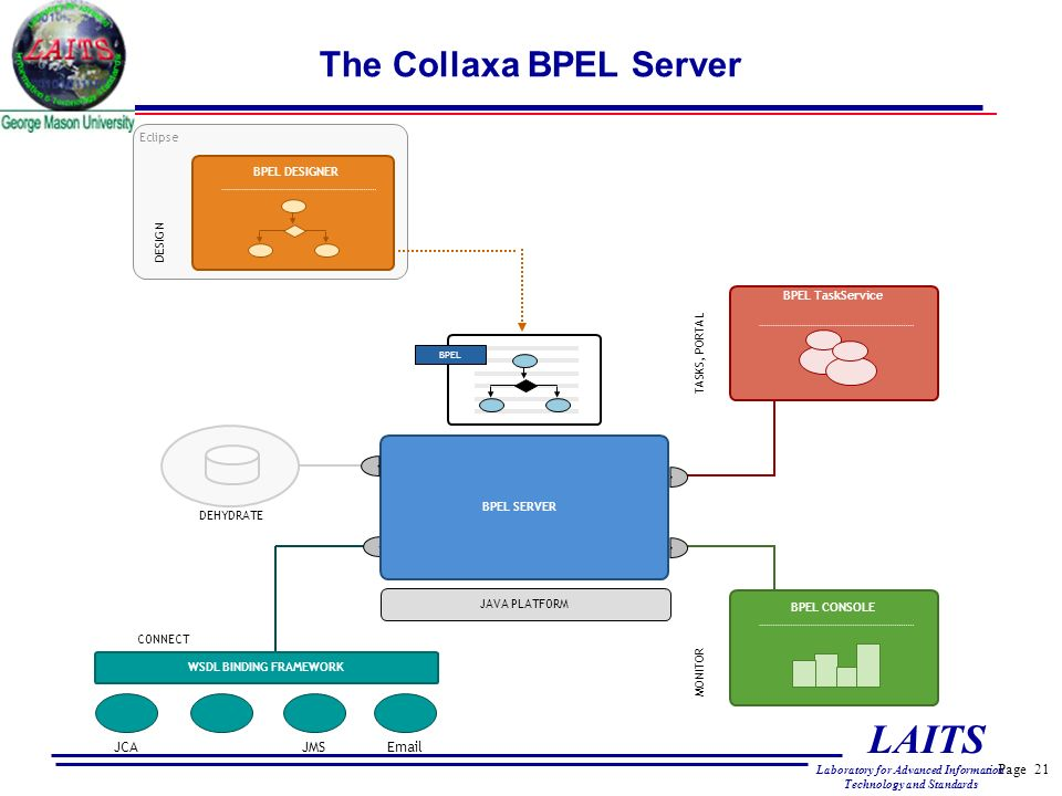 Page 21 LAITS Laboratory for Advanced Information Technology and Standards The Collaxa BPEL Server JAVA PLATFORM BPEL Eclipse BPEL DESIGNER DESIGN BPEL TaskService TASKS, PORTAL BPEL CONSOLE MONITOR JCAJMSEmail WSDL BINDING FRAMEWORK CONNECT BPEL SERVER DEHYDRATE