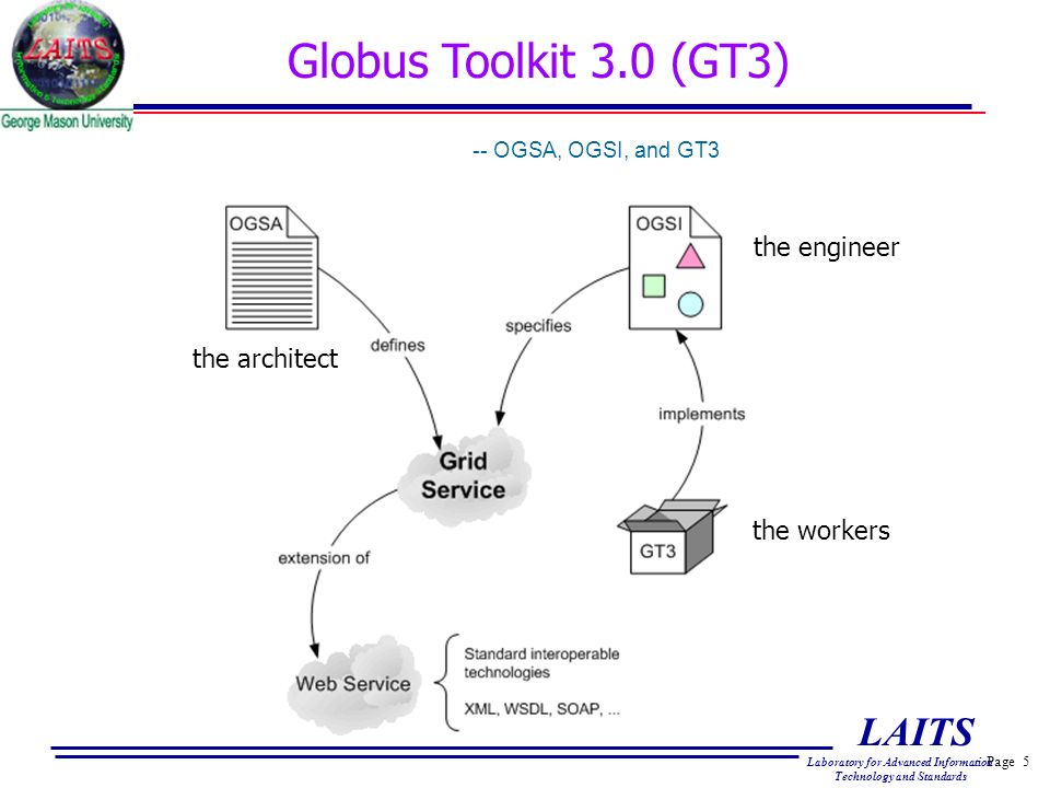 Page 5 LAITS Laboratory for Advanced Information Technology and Standards Globus Toolkit 3.0 (GT3) -- OGSA, OGSI, and GT3 the architect the engineer the workers