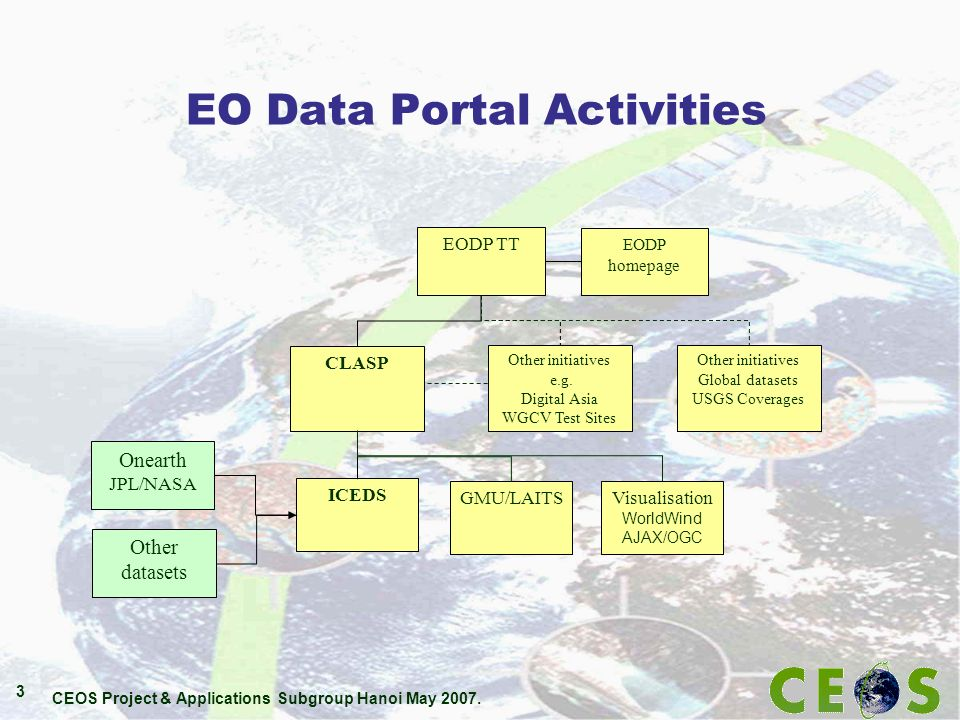CEOS Project & Applications Subgroup Hanoi May 2007. 3 EO Data Portal Activities EODP TT CLASP Other initiatives e.g. Digital Asia WGCV Test Sites ICE