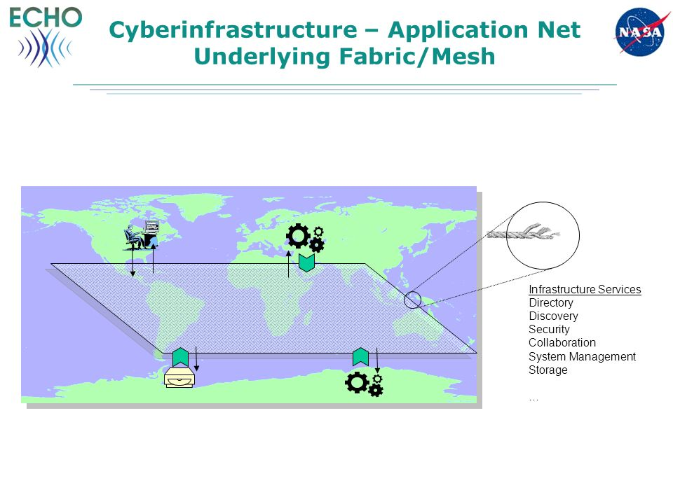 Cyberinfrastructure – Application Net Underlying Fabric/Mesh Infrastructure Services Directory Discovery Security Collaboration System Management Storage …