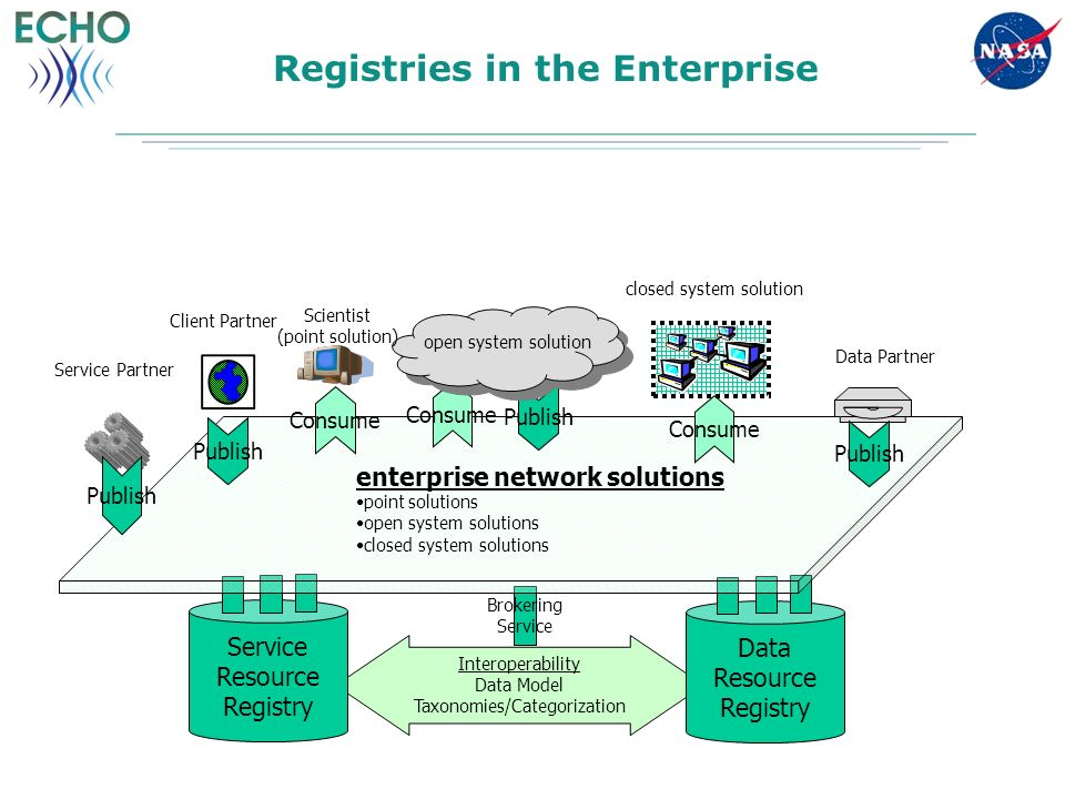 Registries in the Enterprise Brokering Service Interoperability Data Model Taxonomies/Categorization Data Resource Registry Service Resource Registry Publish Consume enterprise network solutions point solutions open system solutions closed system solutions Publish Service Partner Scientist (point solution) open system solution Data Partner closed system solution Publish Client Partner