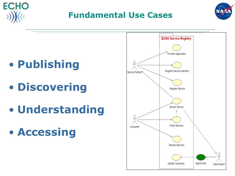 Fundamental Use Cases Publishing Discovering Understanding Accessing
