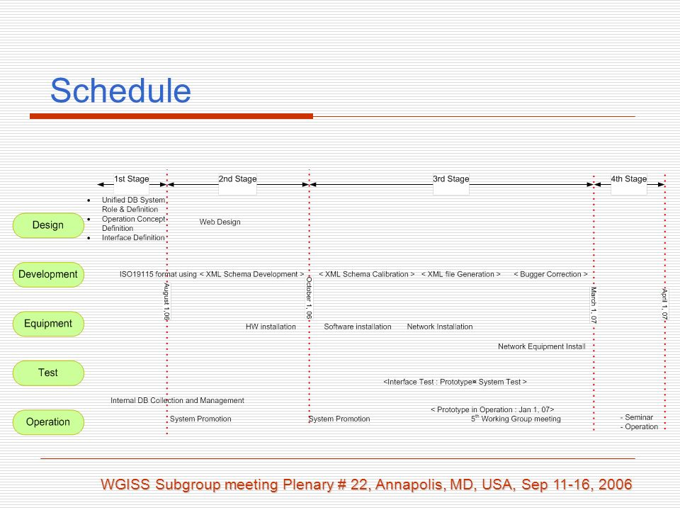Schedule WGISS Subgroup meeting Plenary # 22, Annapolis, MD, USA, Sep 11-16, 2006