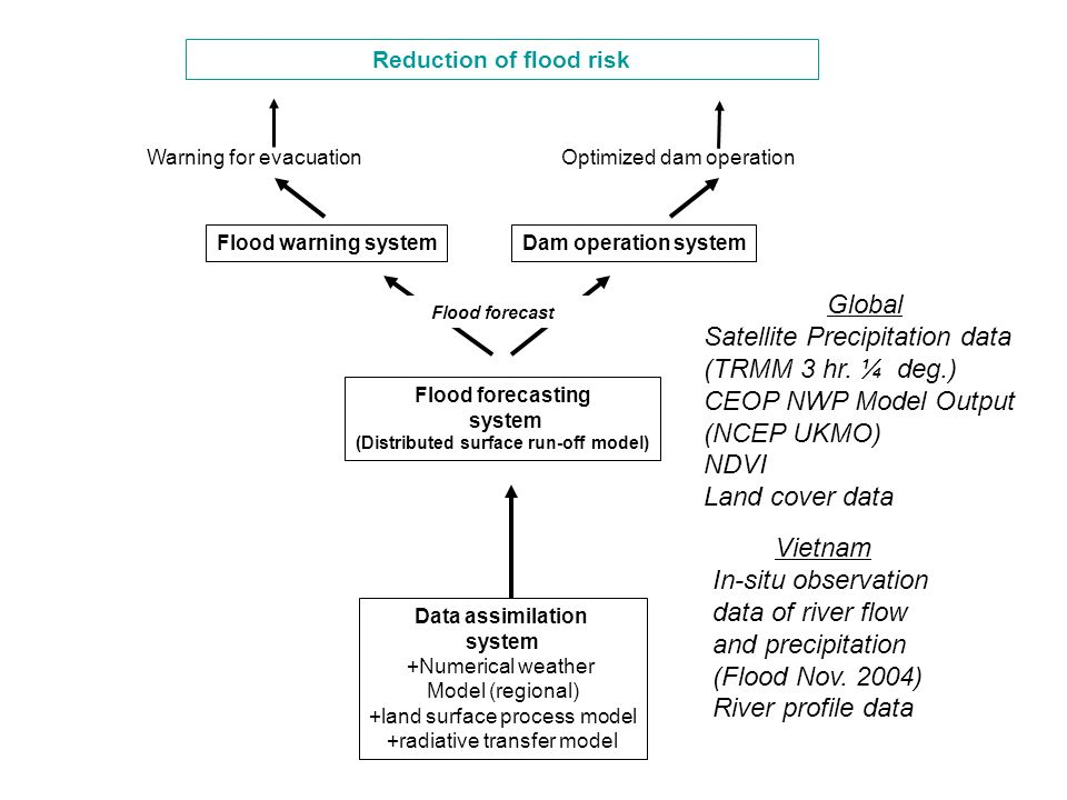 Data assimilation system +Numerical weather Model (regional) +land surface process model +radiative transfer model Flood forecasting system (Distributed surface run-off model) Dam operation system Reduction of flood risk Warning for evacuation Flood warning system Optimized dam operation Flood forecast Global Satellite Precipitation data (TRMM 3 hr.
