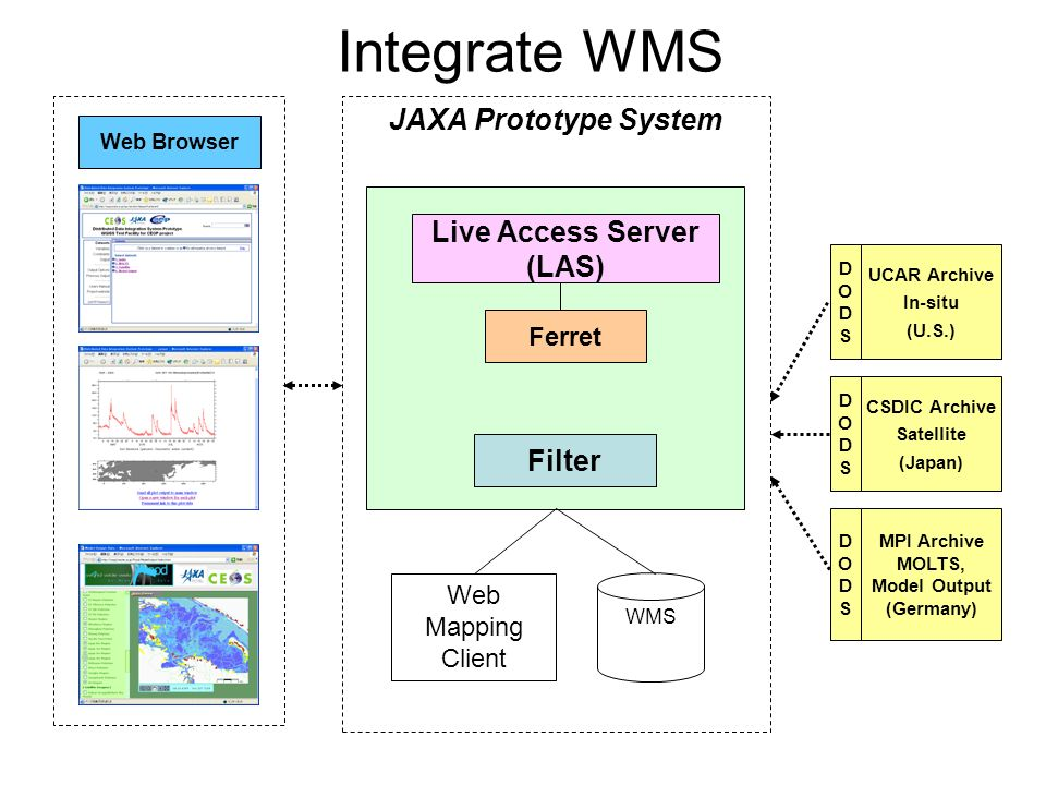 Live Access Server (LAS) Ferret Web Browser JAXA Prototype System CSDIC Archive Satellite (Japan) DODSDODS UCAR Archive In-situ (U.S.) DODSDODS MPI Archive MOLTS, Model Output (Germany) DODSDODS Integrate WMS WMS Web Mapping Client Filter