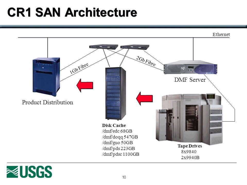 10 CR1 SAN Architecture DMF Server Product Distribution Tape Drives 8x9840 2x9940B 1Gb Fibre 2Gb Fibre Disk Cache /dmf/edc 68GB /dmf/doqq 547GB /dmf/g