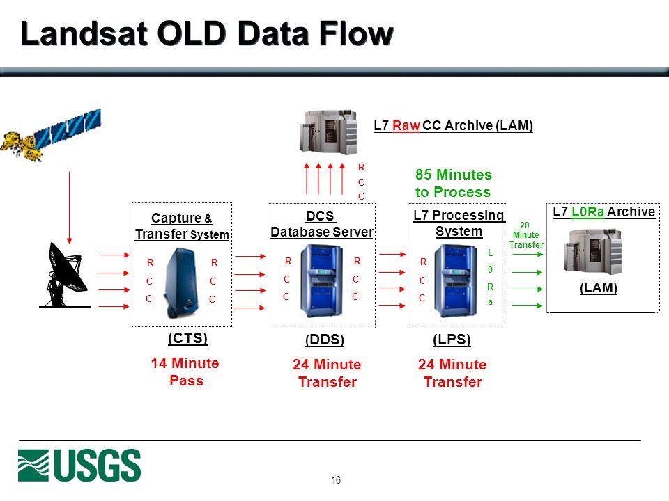 16 Landsat OLD Data Flow L7 L0Ra Archive (LAM) L7 Raw CC Archive (LAM) R C C DCS Database Server ( DDS ) R C C R C C L7 Processing System (LPS) L 0 R