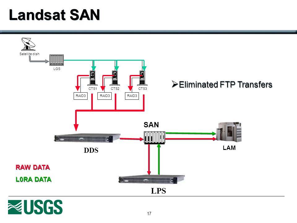 17 Landsat SAN Satellite dish SAN LGS CTS1CTS2CTS3 RAID3 LAM DDS LPS Eliminated FTP Transfers RAW DATA L0RA DATA RAW DATA L0RA DATA