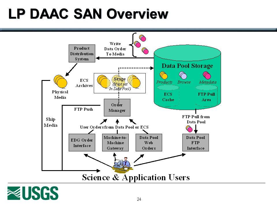 24 LP DAAC SAN Overview