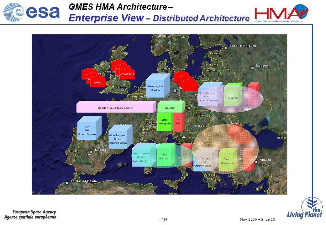 HMA May 2006 – Slide 15 GMES HMA Architecture – Enterprise View – Distributed Architecture