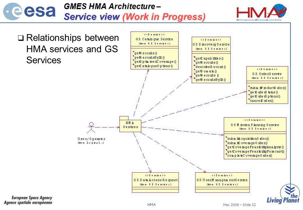 HMA May 2006 – Slide 22 GMES HMA Architecture – Service view (Work in Progress) Relationships between HMA services and GS Services