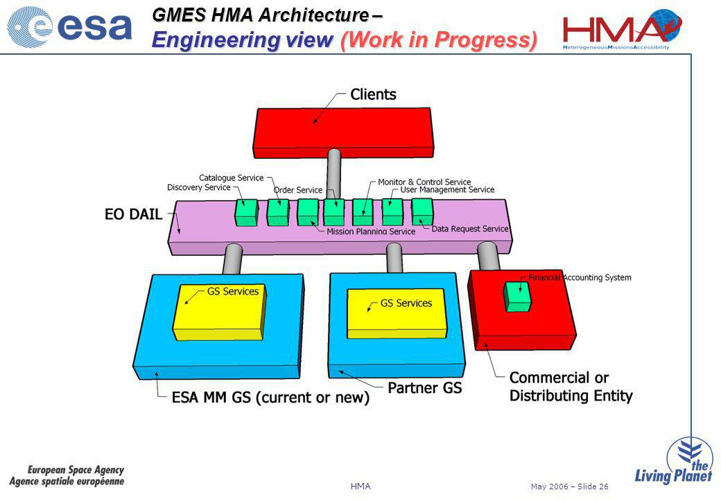 HMA May 2006 – Slide 26 GMES HMA Architecture – Engineering view (Work in Progress)