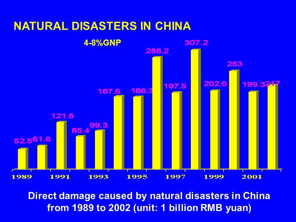 NATURAL DISASTERS IN CHINA 4-8%GNP Direct damage caused by natural disasters in China from 1989 to 2002 (unit: 1 billion RMB yuan)