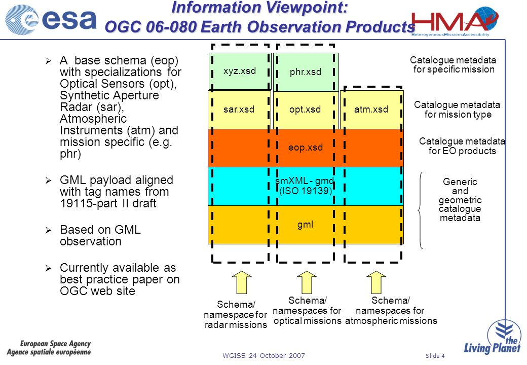 WGISS 24 October 2007 Slide 4 Information Viewpoint: OGC 06-080 Earth Observation Products A base schema (eop) with specializations for Optical Sensors (opt), Synthetic Aperture Radar (sar), Atmospheric Instruments (atm) and mission specific (e.g.
