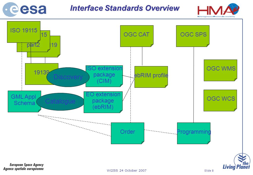 WGISS 24 October 2007 Slide 8 ISO 19119 Interface Standards Overview 19139 GML Appl Schema OGC CAT ISO extension package (CIM) OrderProgramming OGC SPS ISO 19115 part2 ISO 19115 Discovery Catalogue ebRIM profile EO extension package (ebRIM) OGC WMS OGC WCS
