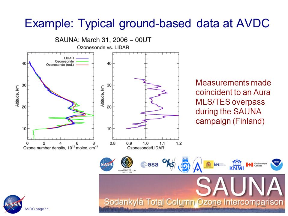 AVDC page 11 CEOS WGCV-28/WGISS-25 SanYa, China, February 29, 2008 11 Example: Typical ground-based data at AVDC Measurements made coincident to an Aura MLS/TES overpass during the SAUNA campaign (Finland)