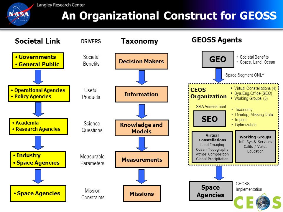GEOSS Requirements Taxonomy Decision Makers Information Knowledge and Models Measurements Decision Makers: Individuals and groups that use informational products for decisions focused on societal benefit.