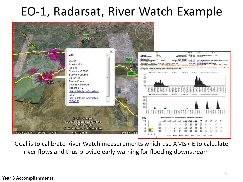 EO-1, Radarsat, River Watch Example Goal is to calibrate River Watch measurements which use AMSR-E to calculate river flows and thus provide early warning for flooding downstream Year 3 Accomplishments 10