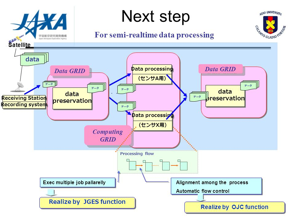 Next step For semi-realtime data processing Satellite Processing flow Alignment among the process Automatic flow control data Data processing A A X X data preservation data preservation Data GRID Computing GRID Computing GRID Exec multiple job pallarelly Realize by JGES function Realize by OJC function Receiving Station Recording system Data GRID data preservation data preservation