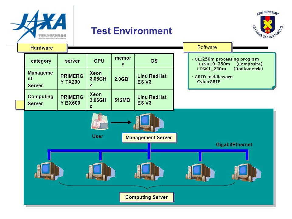 Test Environment Computing Server GLI250m processing program LTSK10_250m Composite LTSK1_250m Radiometric GRID middleware CyberGRIP GLI250m processing program LTSK10_250m Composite LTSK1_250m Radiometric GRID middleware CyberGRIP GigabitEthernet Software System Hardware Management Server categoryserverCPU memo ry OS Managem ent Server PRIMER GY TX200 Xeon 3.06G Hz 2.0GB Linu RedHat ES V3 Computing Server PRIMERG Y BX600 Xeon 3.06GH z 512MB Linu RedHat ES V3 User