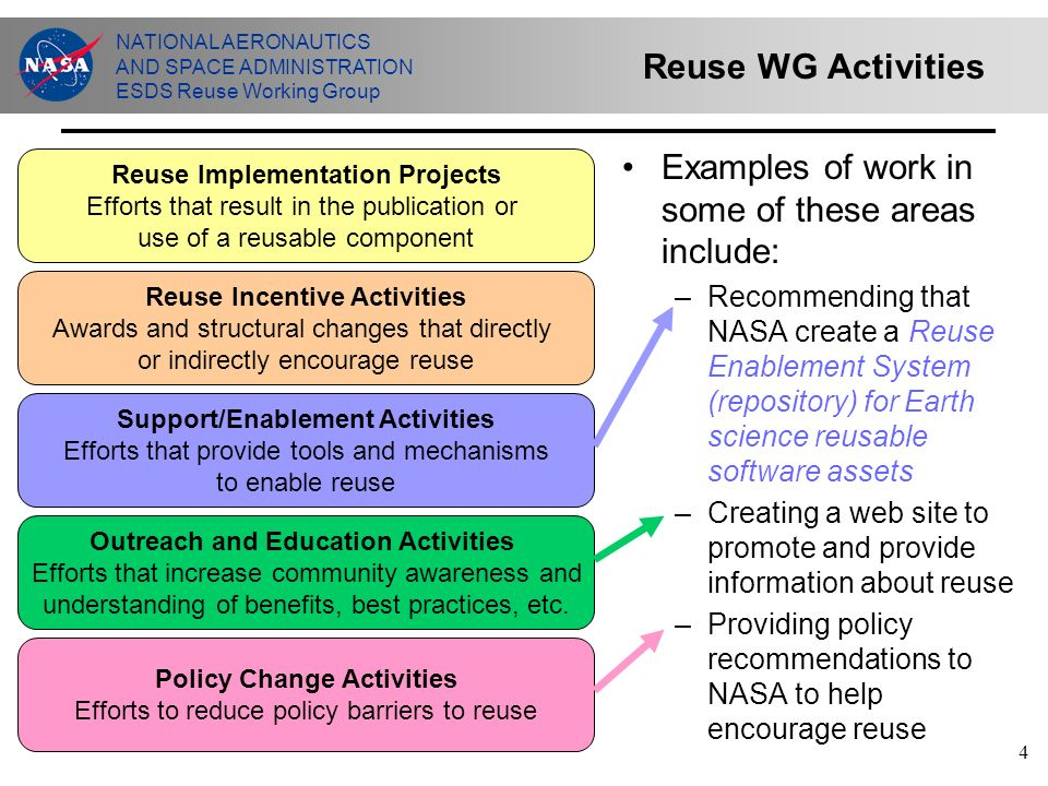 NATIONAL AERONAUTICS AND SPACE ADMINISTRATION ESDS Reuse Working Group 4 Reuse WG Activities Examples of work in some of these areas include: –Recommending that NASA create a Reuse Enablement System (repository) for Earth science reusable software assets –Creating a web site to promote and provide information about reuse –Providing policy recommendations to NASA to help encourage reuse Reuse Implementation Projects Efforts that result in the publication or use of a reusable component Reuse Incentive Activities Awards and structural changes that directly or indirectly encourage reuse Outreach and Education Activities Efforts that increase community awareness and understanding of benefits, best practices, etc.