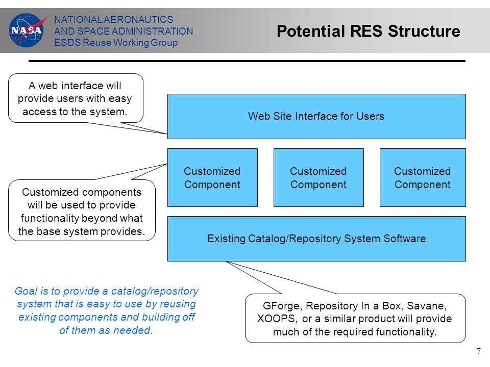 NATIONAL AERONAUTICS AND SPACE ADMINISTRATION ESDS Reuse Working Group 7 Potential RES Structure Existing Catalog/Repository System Software Customized Component Web Site Interface for Users GForge, Repository In a Box, Savane, XOOPS, or a similar product will provide much of the required functionality.