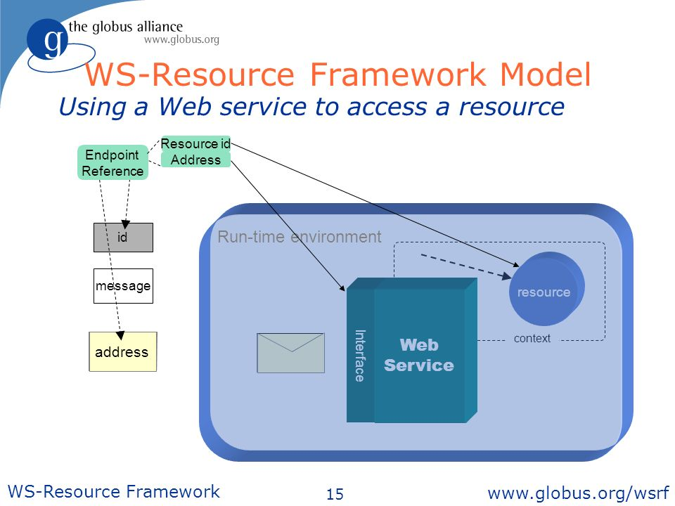 15 WS-Resource Framework   context Interface Web Service message id message Using a Web service to access a resource id address resource Run-time environment Endpoint Reference WS-Resource Framework Model Address Resource id