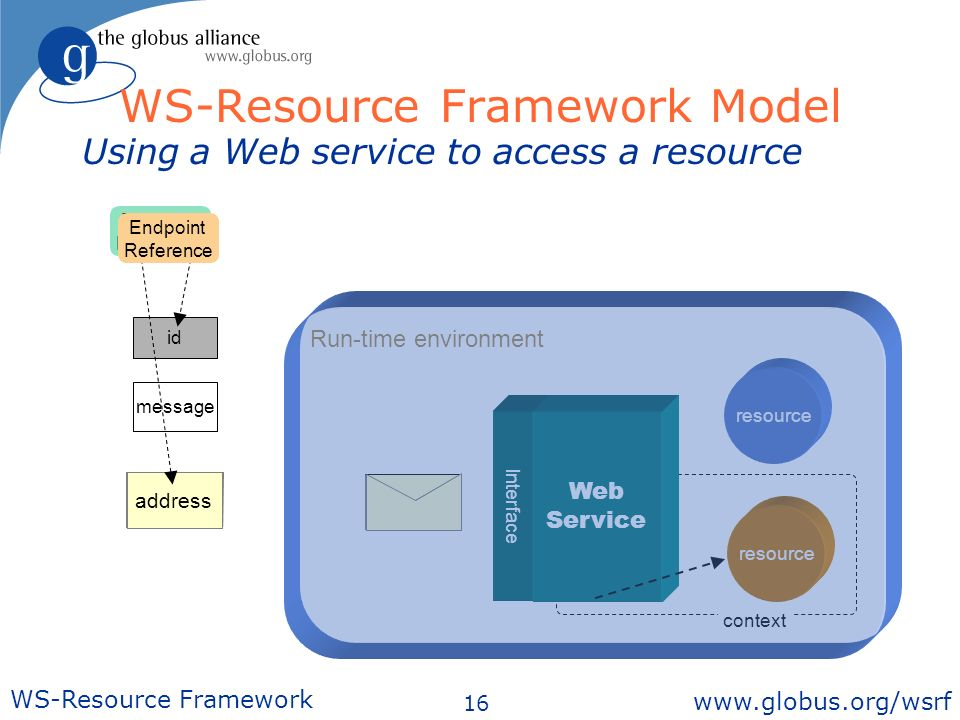 16 WS-Resource Framework   context Interface Web Service message id message Using a Web service to access a resource id address resource Endpoint Reference WS-Resource Framework Model Run-time environment