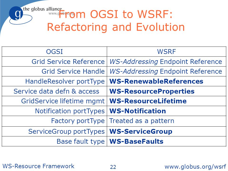 22 WS-Resource Framework   From OGSI to WSRF: Refactoring and Evolution OGSIWSRF Grid Service ReferenceWS-Addressing Endpoint Reference Grid Service HandleWS-Addressing Endpoint Reference HandleResolver portTypeWS-RenewableReferences Service data defn & accessWS-ResourceProperties GridService lifetime mgmtWS-ResourceLifetime Notification portTypesWS-Notification Factory portType Treated as a pattern ServiceGroup portTypesWS-ServiceGroup Base fault typeWS-BaseFaults