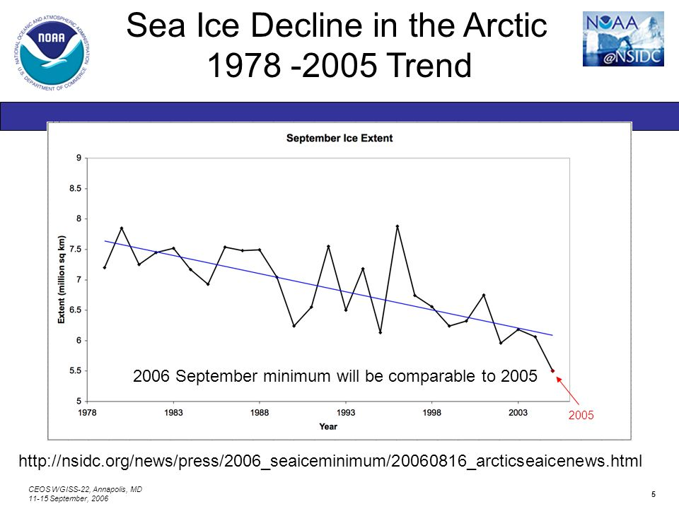 CEOS WGISS-22, Annapolis, MD 11-15 September, 2006 5 2005 Sea Ice Decline in the Arctic 1978 -2005 Trend 2006 September minimum will be comparable to 2005 http://nsidc.org/news/press/2006_seaiceminimum/20060816_arcticseaicenews.html