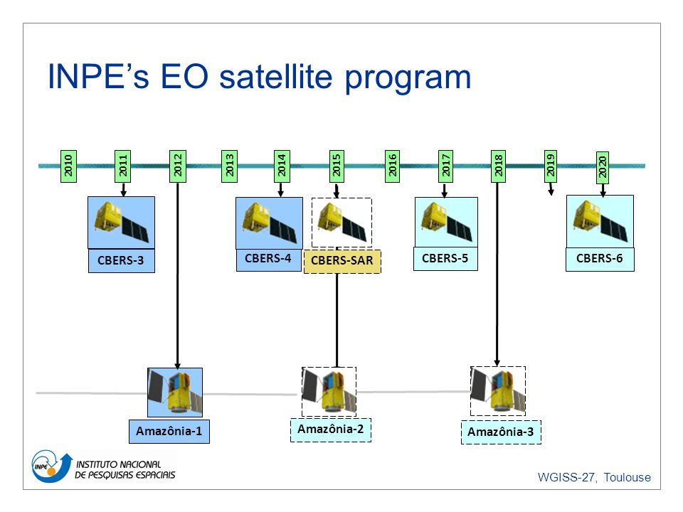 WGISS-27, Toulouse INPEs EO satellite program 20162014 CBERS-5 CBERS-4 Amazônia-1 CBERS-3 2015 Amazônia-2 CBERS-6 20172019 CBERS-SAR Amazônia-3 20132012201120102018 2020