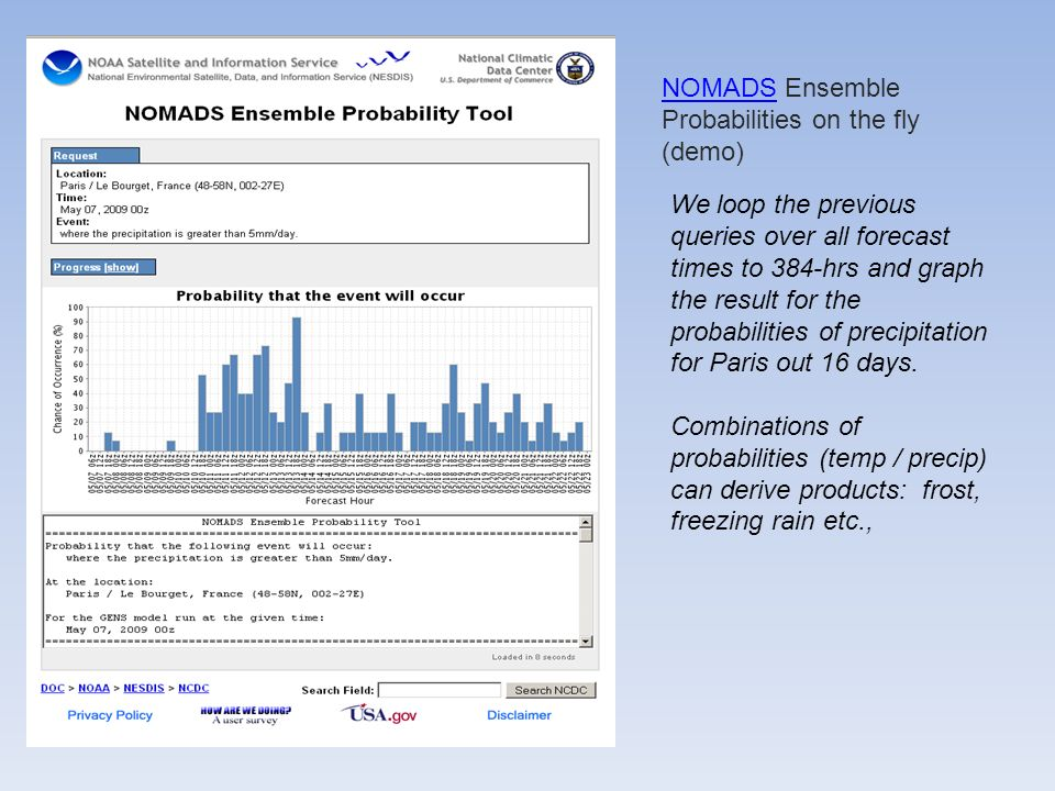 We loop the previous queries over all forecast times to 384-hrs and graph the result for the probabilities of precipitation for Paris out 16 days.