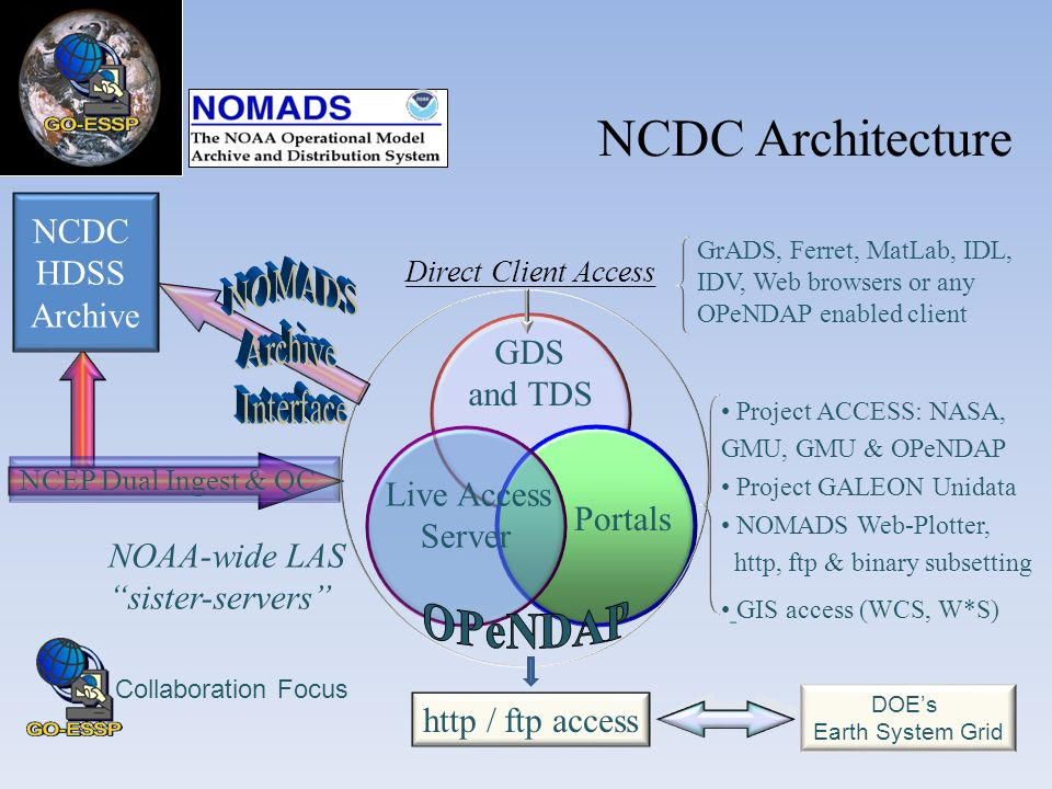 Direct Client Access NCEP Dual Ingest & QC Portals GDS and TDS Live Access Server GrADS, Ferret, MatLab, IDL, IDV, Web browsers or any OPeNDAP enabled client Project ACCESS: NASA, GMU, GMU & OPeNDAP Project GALEON Unidata NOMADS Web-Plotter, http, ftp & binary subsetting GIS access (WCS, W*S) NCDC HDSS Archive http / ftp access NOAA-wide LAS sister-servers DOEs Earth System Grid Collaboration Focus NCDC Architecture
