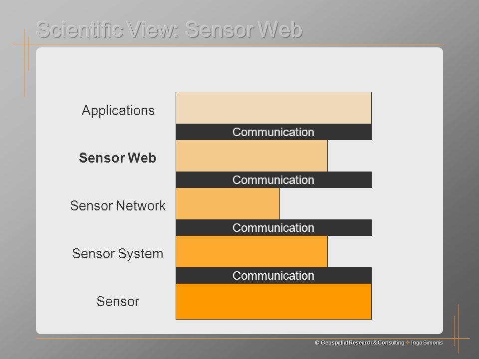© Geospatial Research & Consulting Ingo Simonis Sensor Sensor System Sensor Network Sensor Web Communication Applications