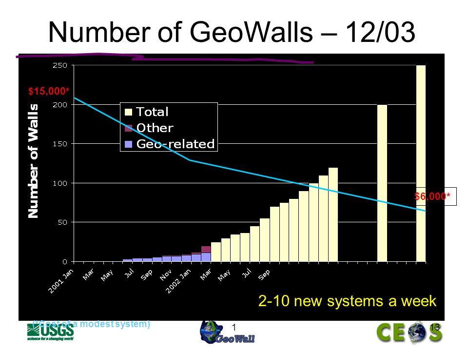 113 Number of GeoWalls – 12/ new systems a week (*Cost of a modest system) $ 15,000 * $6,000*